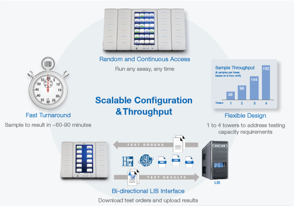 Scaleable configuration and throughput